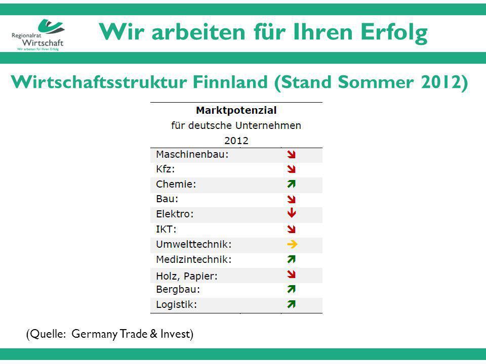 Wir arbeiten für Ihren Erfolg Wirtschaftsstruktur Finnland (Stand Sommer 2012) (Quelle: Germany Trade & Invest)
