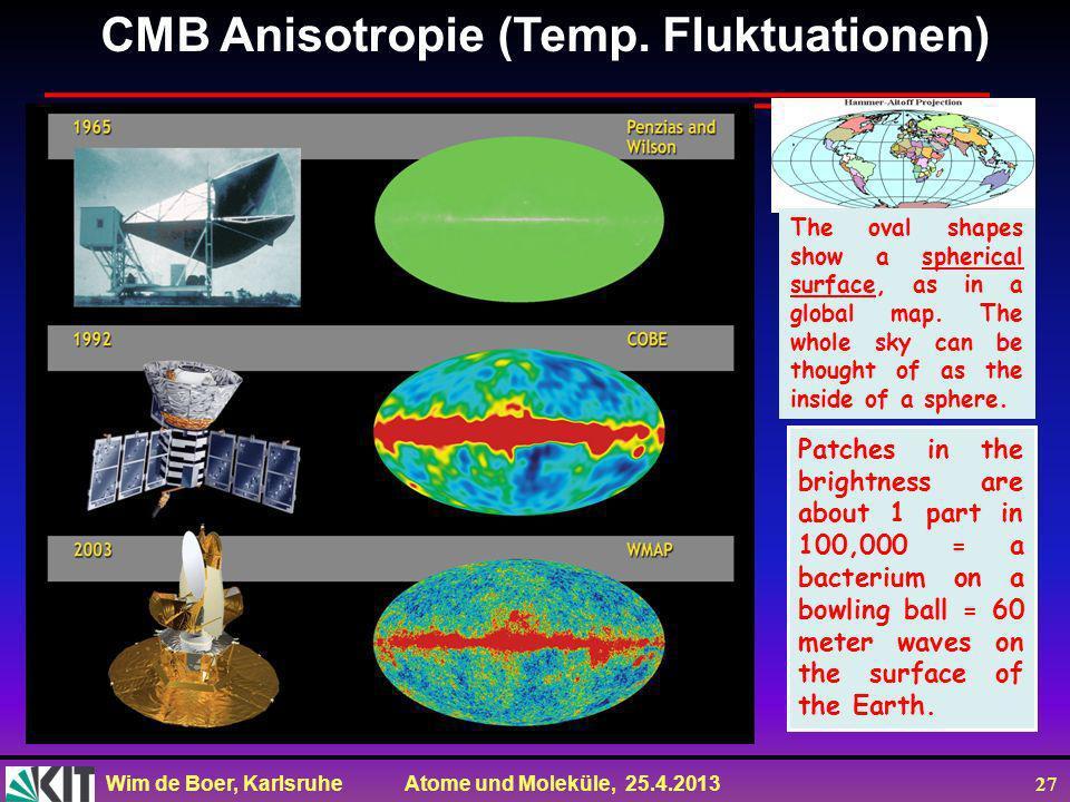 Wim de Boer, Karlsruhe Atome und Moleküle, 25.4.2013 26 Kosmische Hintergrundstrahlung gemessen mit dem COBE Satelliten (1991) T = 2.728 ± 0.004 K Dic