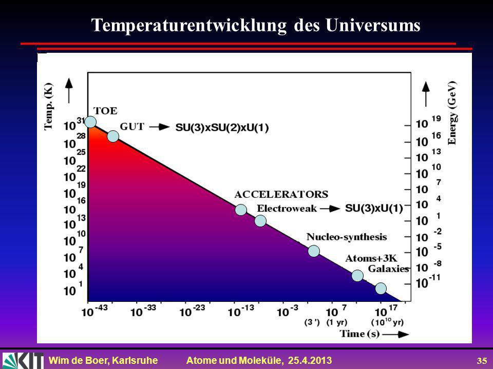 Wim de Boer, Karlsruhe Atome und Moleküle, 25.4.2013 34 Beachte: am Anfang gab es keinen Knall, sondern absolute Ruhe! Dann fing es an zu Grummeln wie