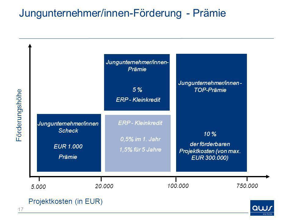 Jungunternehmer/innen-Förderung - Prämie Projektkosten (in EUR) Förderungshöhe 5.000 ERP-Kleinkredit 0,5 % im 1. Jahr 1,5 % für 5 Jahre Jungunternehme