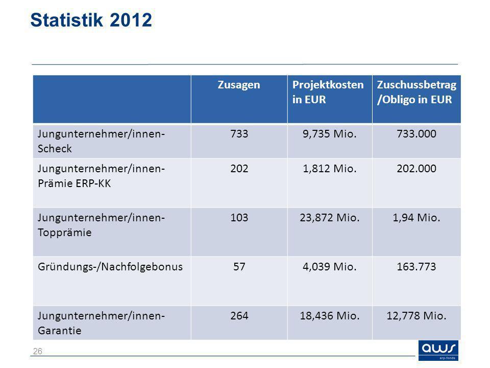 Statistik 2012 26 ZusagenProjektkosten in EUR Zuschussbetrag /Obligo in EUR Jungunternehmer/innen- Scheck 7339,735 Mio.733.000 Jungunternehmer/innen-