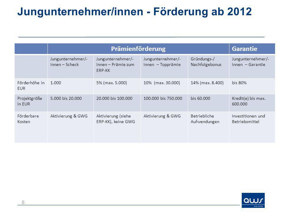 Jungunternehmer/innen - Förderung ab 2012 8 PrämienförderungGarantie Jungunternehmer/- innen – Scheck Jungunternehmer/- innen – Prämie zum ERP-KK Jung