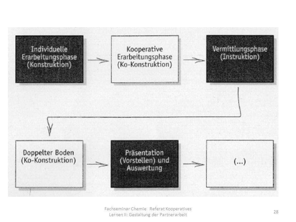 Fachseminar Chemie Referat Kooperatives Lernen II: Gestaltung der Partnerarbeit 28