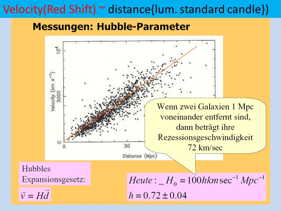 Alle Supernovae Explosionen dieses Types ( Ia) gleich hell. Gemessene Helligkeit ~ wahre Helligkeit / Abstand 2