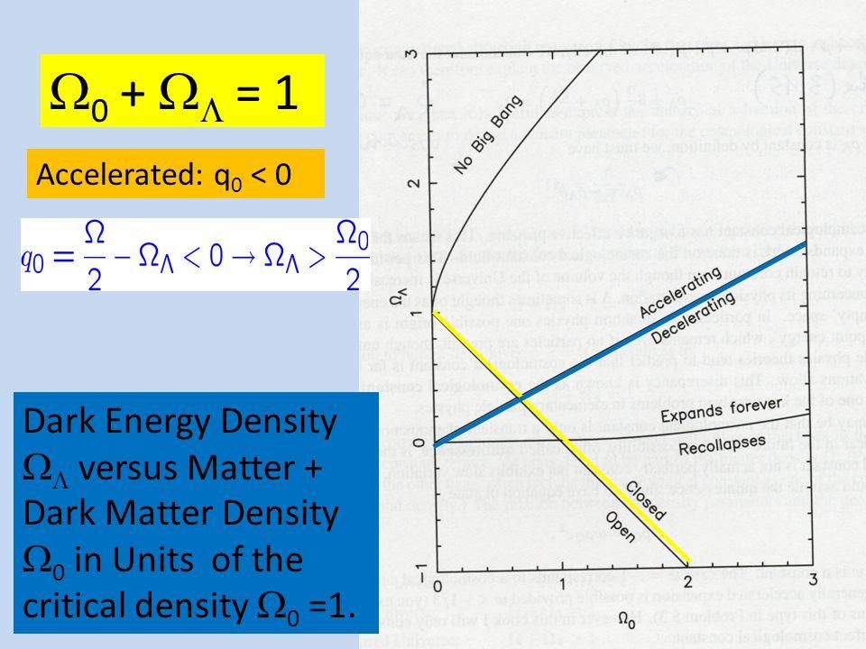 20 Anisotropie und Krümmung Beobachtete Fluktuationen