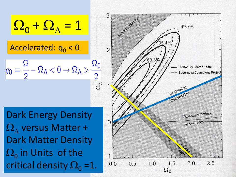 0 + = 1 Accelerated: q 0 < 0 Dark Energy Density versus Matter + Dark Matter Density 0 in Units of the critical density 0 =1.