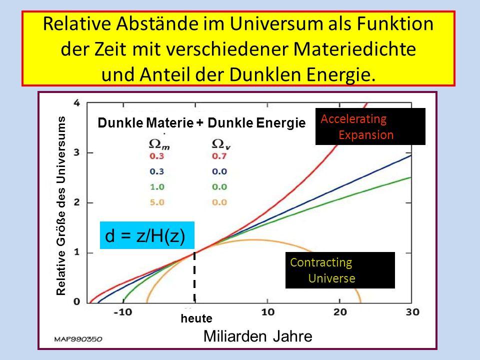 Urknall = Big Bang Skalenfaktor a(t) Zeit Heute = now; z= 0 Abstände ( Zeit) = z = v/c = H(z) d(Abstand) d = z/H(z) Anstieg der Geraden = H(z=0)
