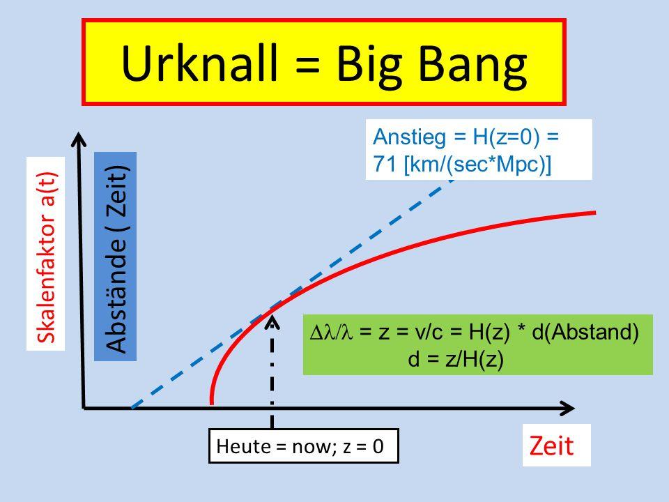 log( log(a) -4 0 M R a eq present rad ~ 1/a 4 M ~ 1/a 3 ~ const. Nukleosynth. < a eq a eq < Entkopplung < present -3 1/10 0001/10001 log Dichte Ausdeh