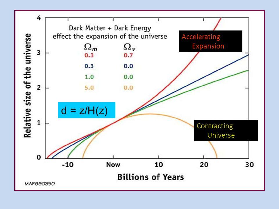Urknall = Big Bang Skalenfaktor a(t) Zeit Heute = now; z = 0 Abstände ( Zeit) = z = v/c = H(z) * d(Abstand) d = z/H(z) Anstieg = H(z=0) = 71 [km/(sec*