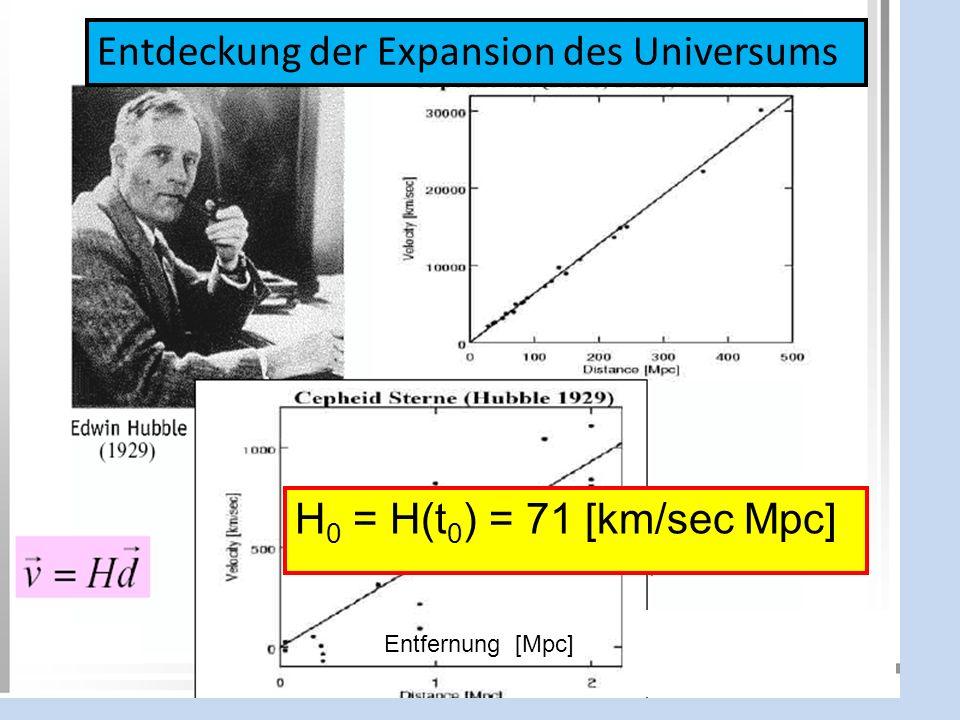 Entdeckung der Expansion des Universums H 0 = H(t 0 ) = 71 [km/sec Mpc] Entfernung [Mpc]