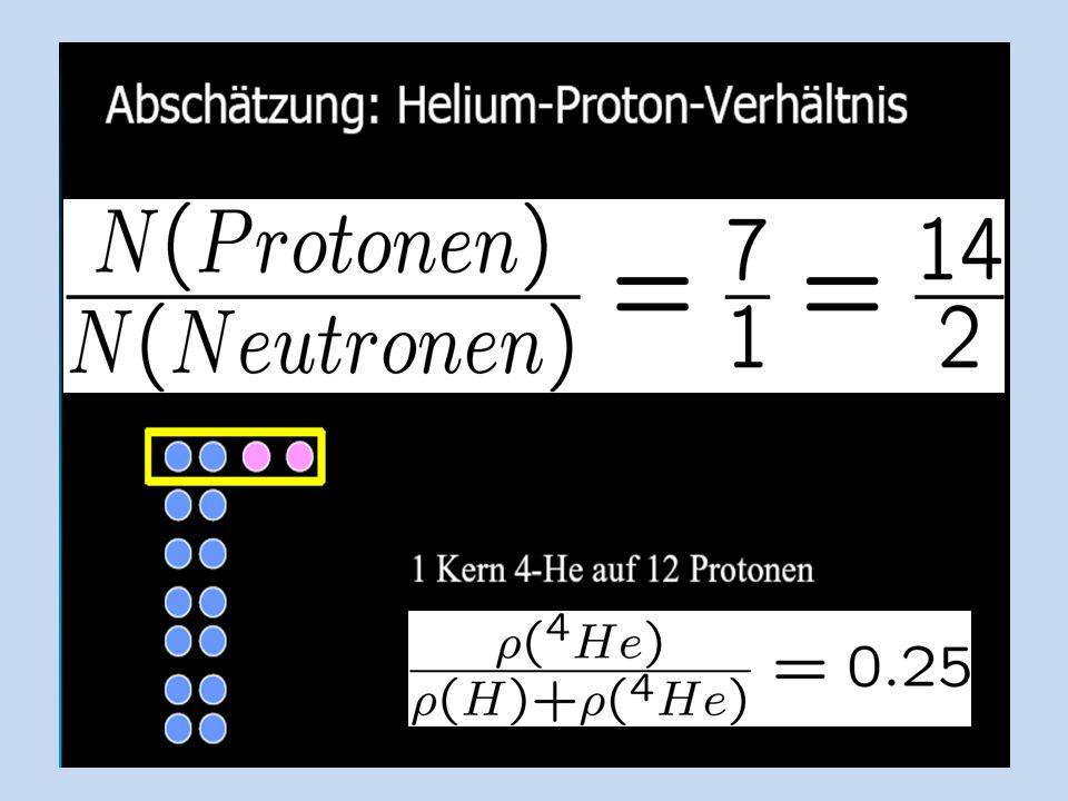 Massen-Häufigkeit der leichten Elemente nach dem Urknall Wasserstoff (p) ~ 0.75 Helium4 (ppnn) ~ 0.25 Deuterium (pn) ~ 4*10 -5 Helium3 (ppn) ~ 1*10 -5