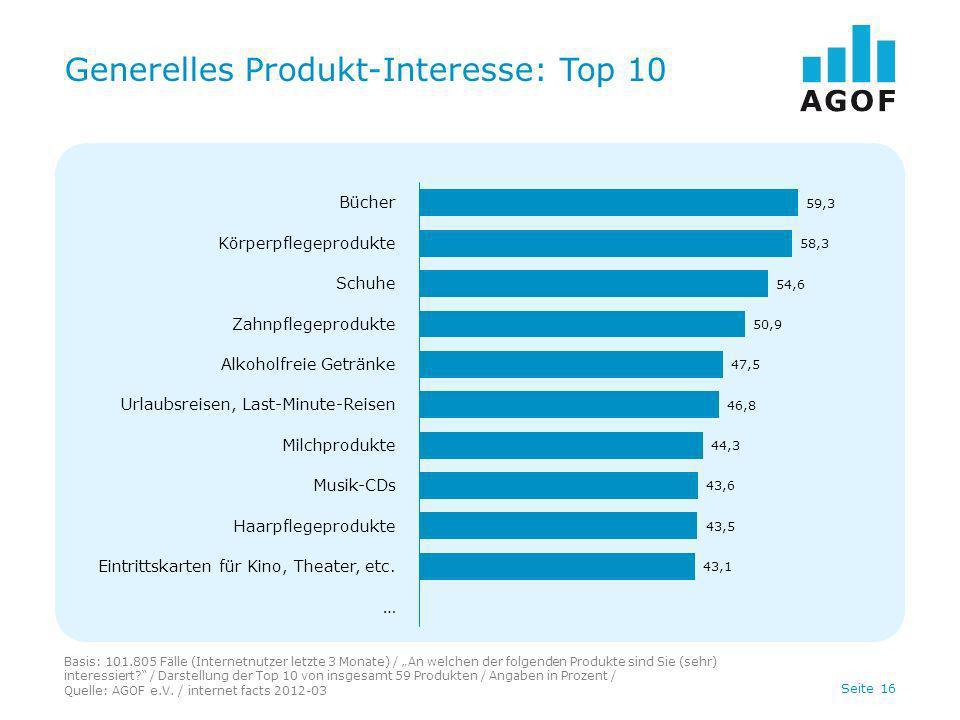 Seite 16 Generelles Produkt-Interesse: Top 10 Basis: 101.805 Fälle (Internetnutzer letzte 3 Monate) / An welchen der folgenden Produkte sind Sie (sehr