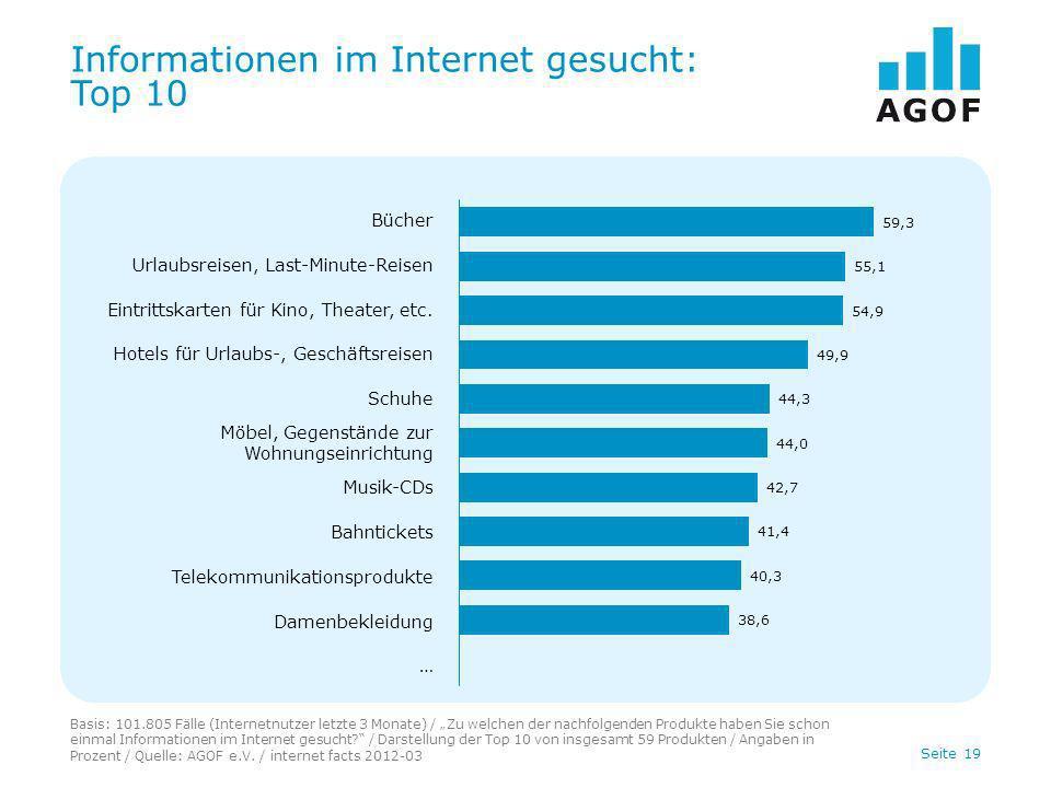 Seite 19 Informationen im Internet gesucht: Top 10 Basis: 101.805 Fälle (Internetnutzer letzte 3 Monate) / Zu welchen der nachfolgenden Produkte haben