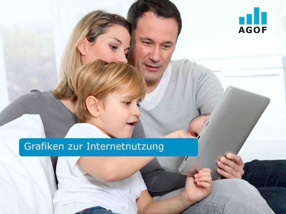 Seite 3 AGOF Universum Basis: 112.922 Fälle deutschsprachige Wohnbevölkerung in Deutschland ab 14 Jahren Quelle: AGOF e.V.