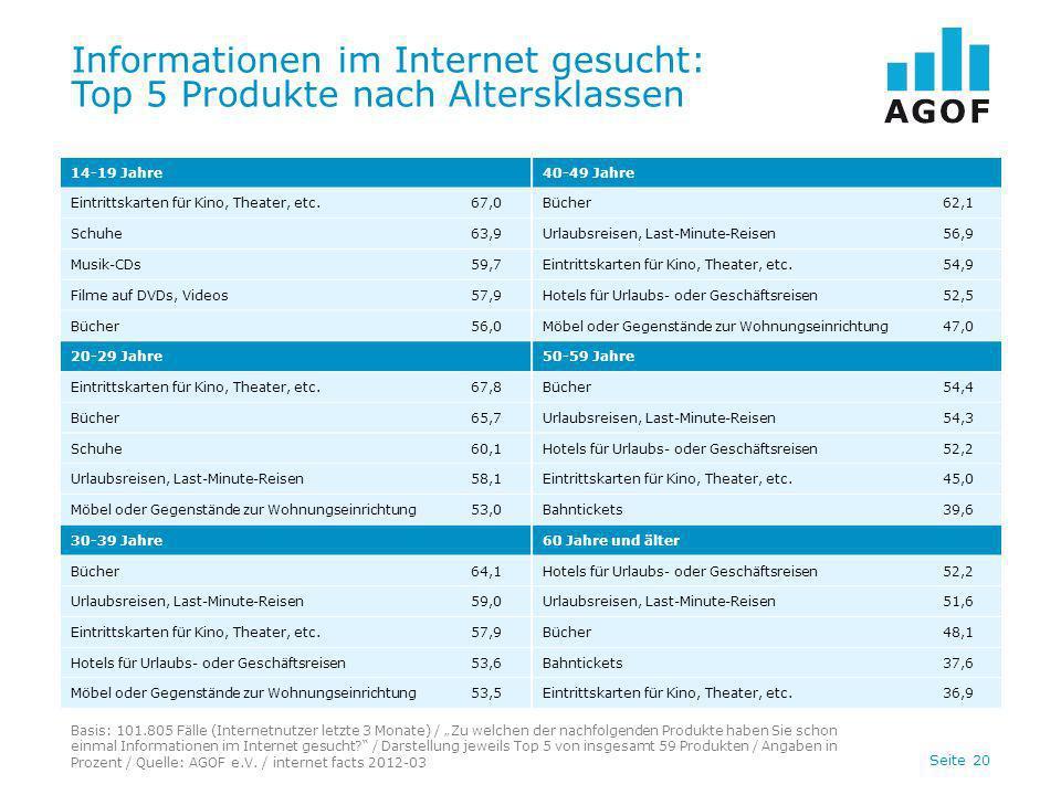 Seite 20 Informationen im Internet gesucht: Top 5 Produkte nach Altersklassen Basis: 101.805 Fälle (Internetnutzer letzte 3 Monate) / Zu welchen der n