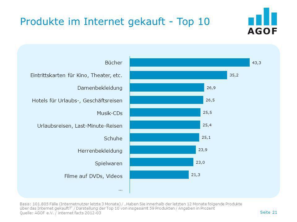 Seite 21 Produkte im Internet gekauft - Top 10 Basis: 101.805 Fälle (Internetnutzer letzte 3 Monate) / Haben Sie innerhalb der letzten 12 Monate folge