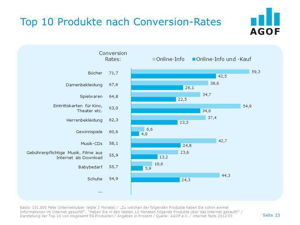 Seite 23 Top 10 Produkte nach Conversion-Rates Basis: 101.805 Fälle (Internetnutzer letzte 3 Monate) / Zu welchen der folgenden Produkte haben Sie sch