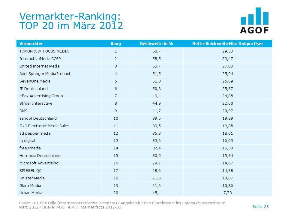 Seite 25 Vermarkter-Ranking: TOP 20 im März 2012 Basis: 101.805 Fälle (Internetnutzer letzte 3 Monate) / Angaben für den Einzelmonat im Untersuchungsz