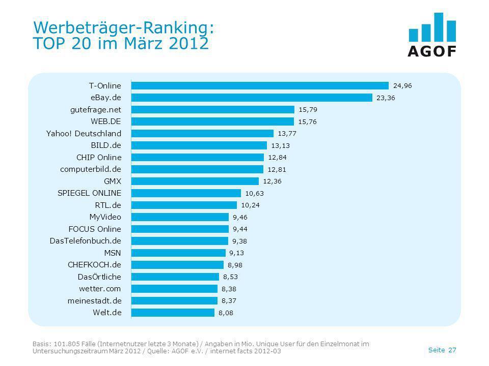 Seite 27 Werbeträger-Ranking: TOP 20 im März 2012 Basis: 101.805 Fälle (Internetnutzer letzte 3 Monate) / Angaben in Mio. Unique User für den Einzelmo