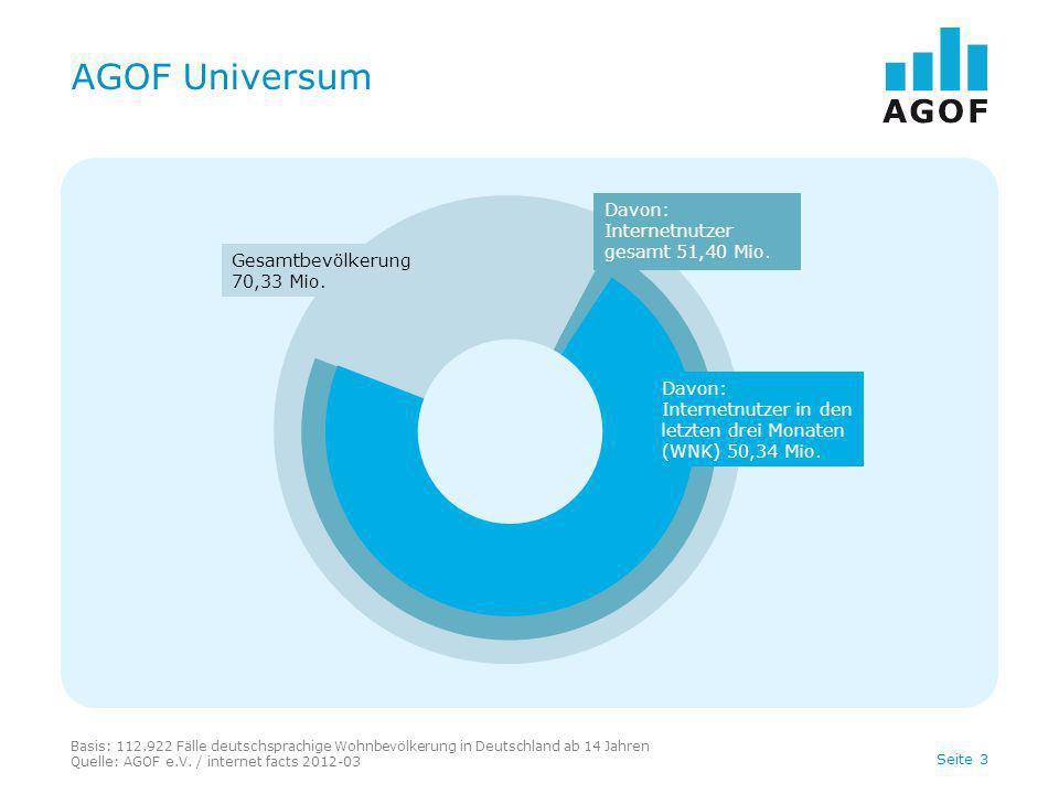 Seite 3 AGOF Universum Basis: 112.922 Fälle deutschsprachige Wohnbevölkerung in Deutschland ab 14 Jahren Quelle: AGOF e.V. / internet facts 2012-03 Ge