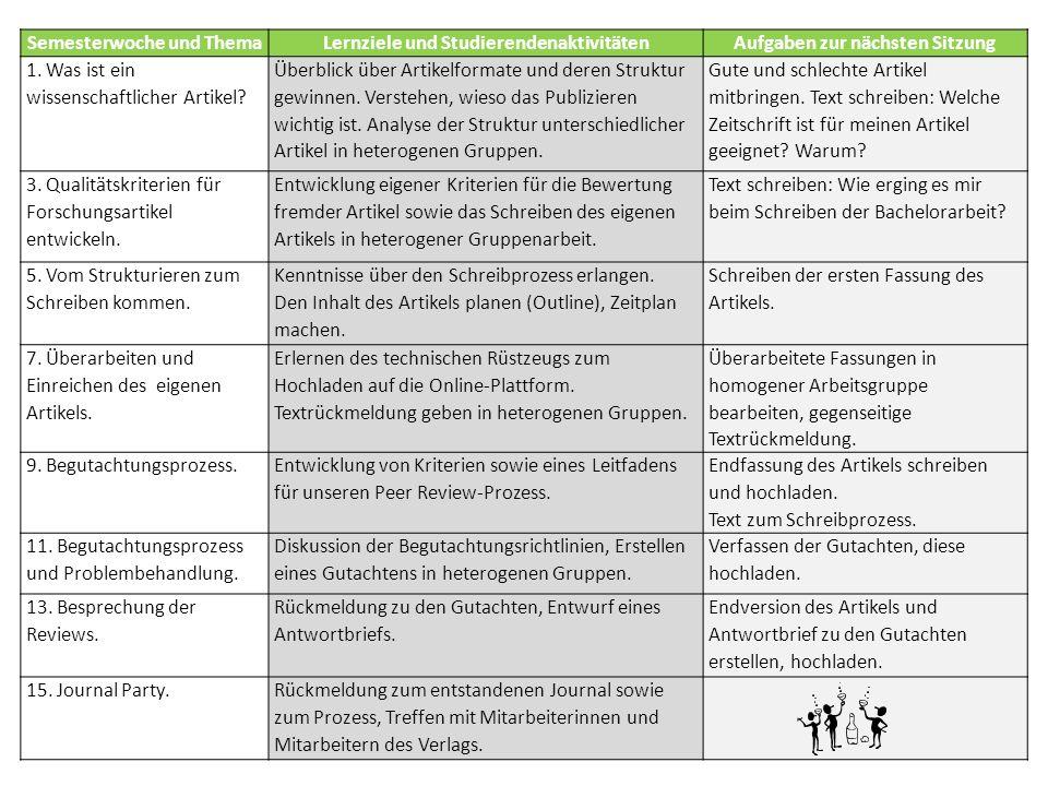 Semesterwoche und ThemaLernziele und StudierendenaktivitätenAufgaben zur nächsten Sitzung 1.