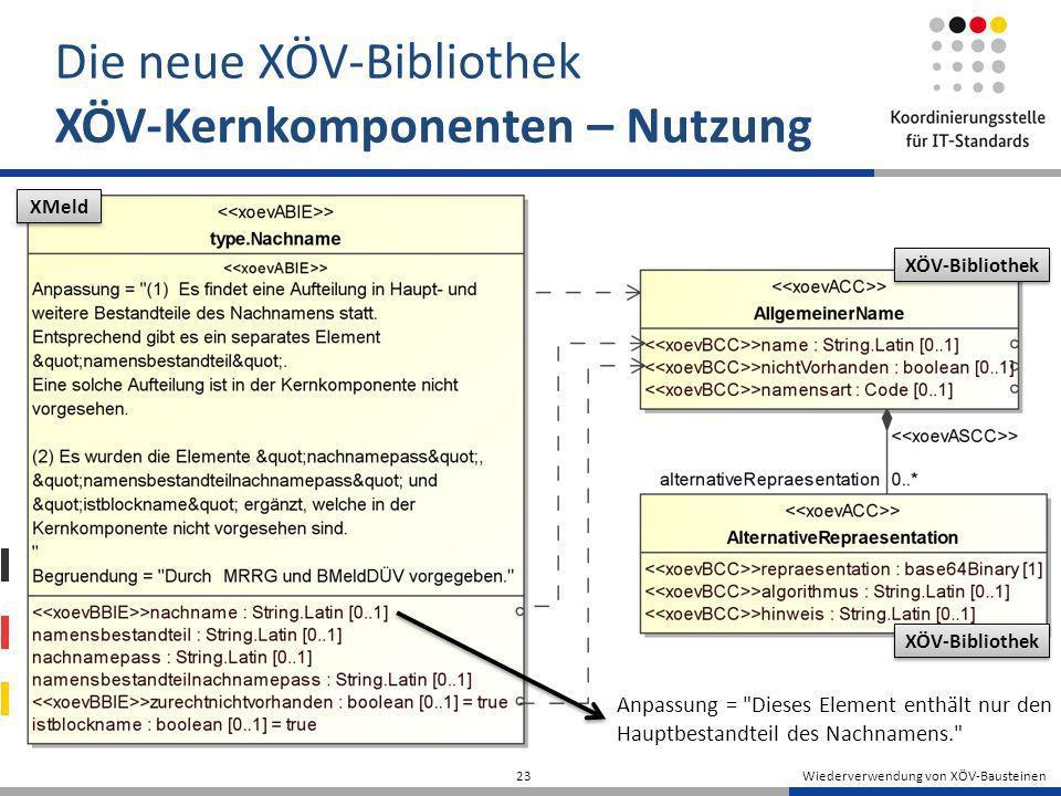 Wiederverwendung von XÖV-Bausteinen 23 Die neue XÖV-Bibliothek XÖV-Kernkomponenten – Nutzung XMeld XÖV-Bibliothek Anpassung =