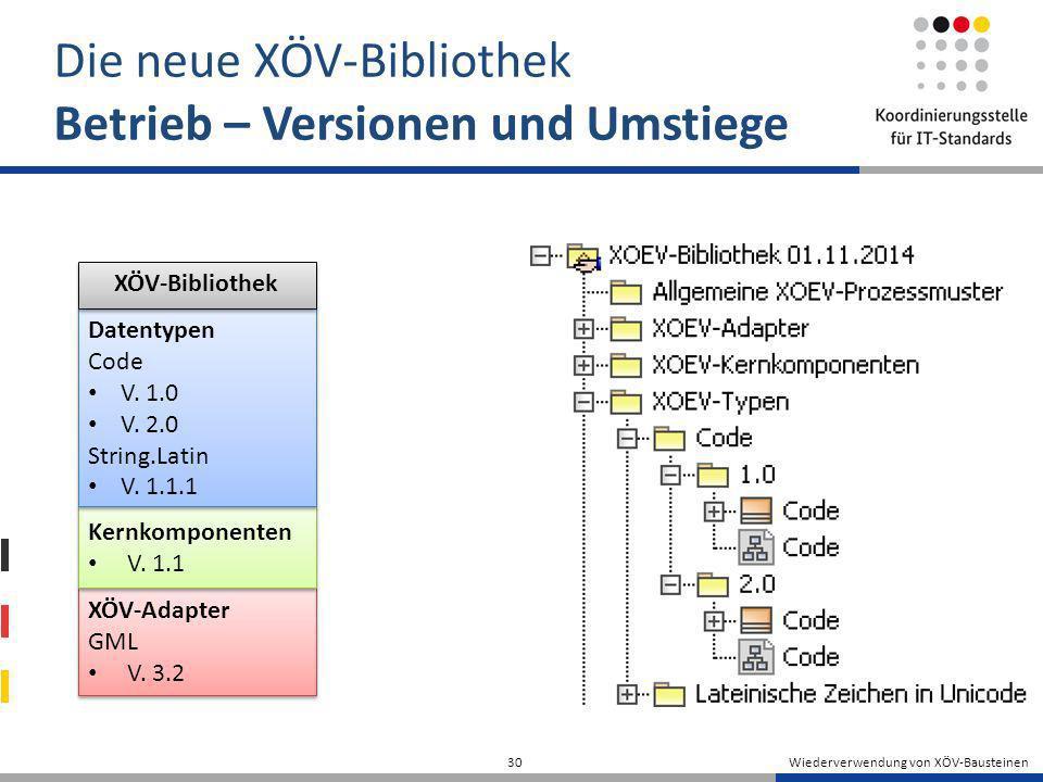 Wiederverwendung von XÖV-Bausteinen 30 Die neue XÖV-Bibliothek Betrieb – Versionen und Umstiege XÖV-Adapter GML V. 3.2 XÖV-Adapter GML V. 3.2 Kernkomp
