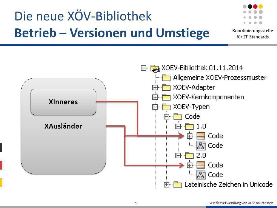 Wiederverwendung von XÖV-Bausteinen 31 Die neue XÖV-Bibliothek Betrieb – Versionen und Umstiege XAusländer XInneres
