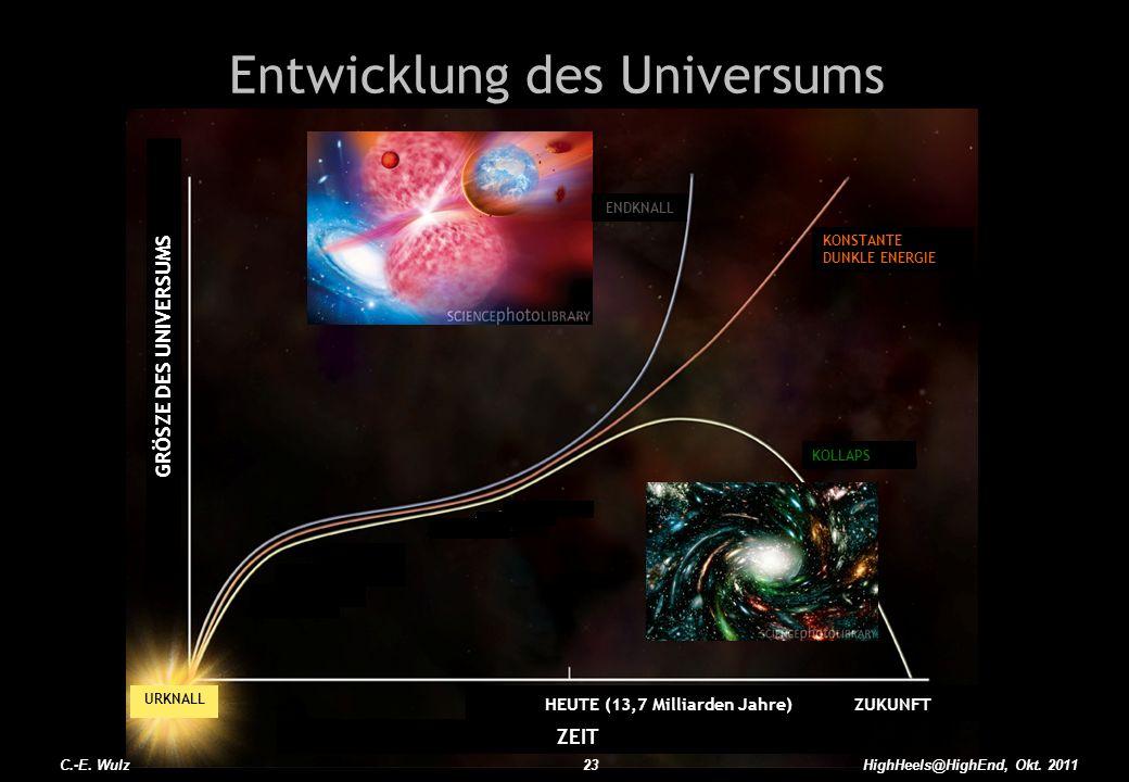 HighHeels@HighEnd, Okt. 2011 Entwicklung des Universums C.-E. Wulz23 URKNALL GRÖSZE DES UNIVERSUMS ZEIT HEUTE (13,7 Milliarden Jahre) ZUKUNFT KONSTANT