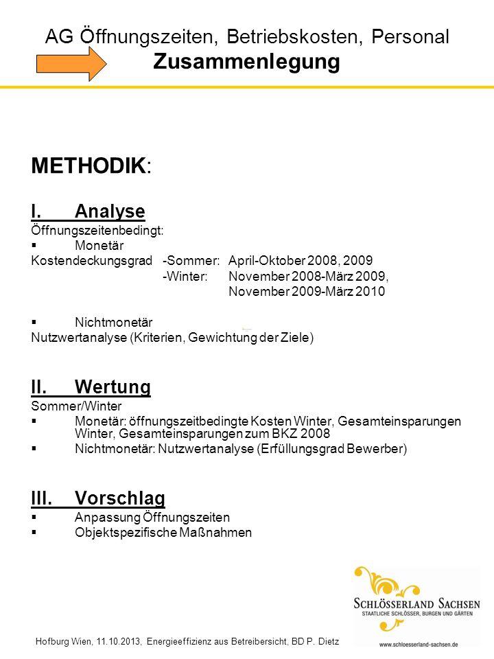 Hofburg Wien, 11.10.2013, Energieeffizienz aus Betreibersicht, BD P. Dietz METHODIK: I.Analyse Öffnungszeitenbedingt: Monetär Kostendeckungsgrad-Somme