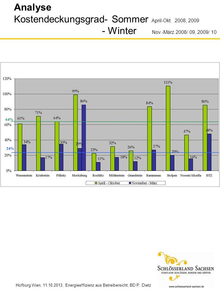 Hofburg Wien, 11.10.2013, Energieeffizienz aus Betreibersicht, BD P. Dietz Analyse Kostendeckungsgrad- Sommer April-Okt. 2008, 2009 - Winter Nov.-März