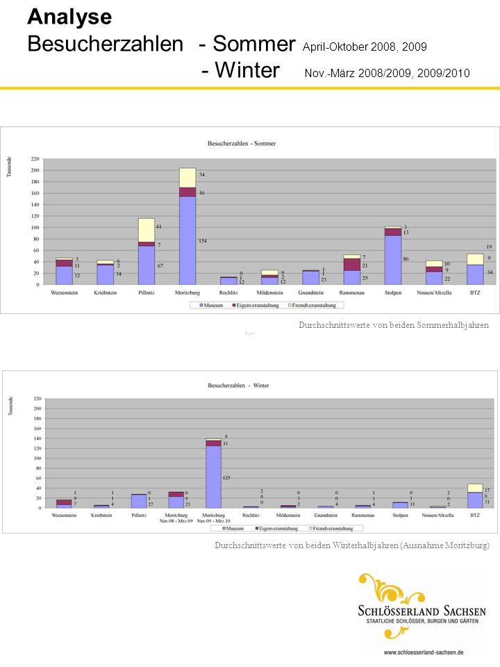 Durchschnittswerte von beiden Sommerhalbjahren Durchschnittswerte von beiden Winterhalbjahren (Ausnahme Moritzburg) Analyse Besucherzahlen - Sommer Ap