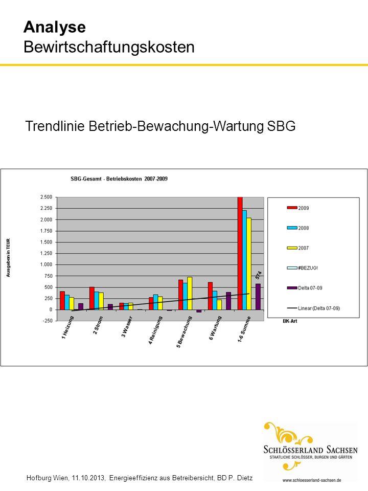 Hofburg Wien, 11.10.2013, Energieeffizienz aus Betreibersicht, BD P. Dietz Analyse Bewirtschaftungskosten Trendlinie Betrieb-Bewachung-Wartung SBG