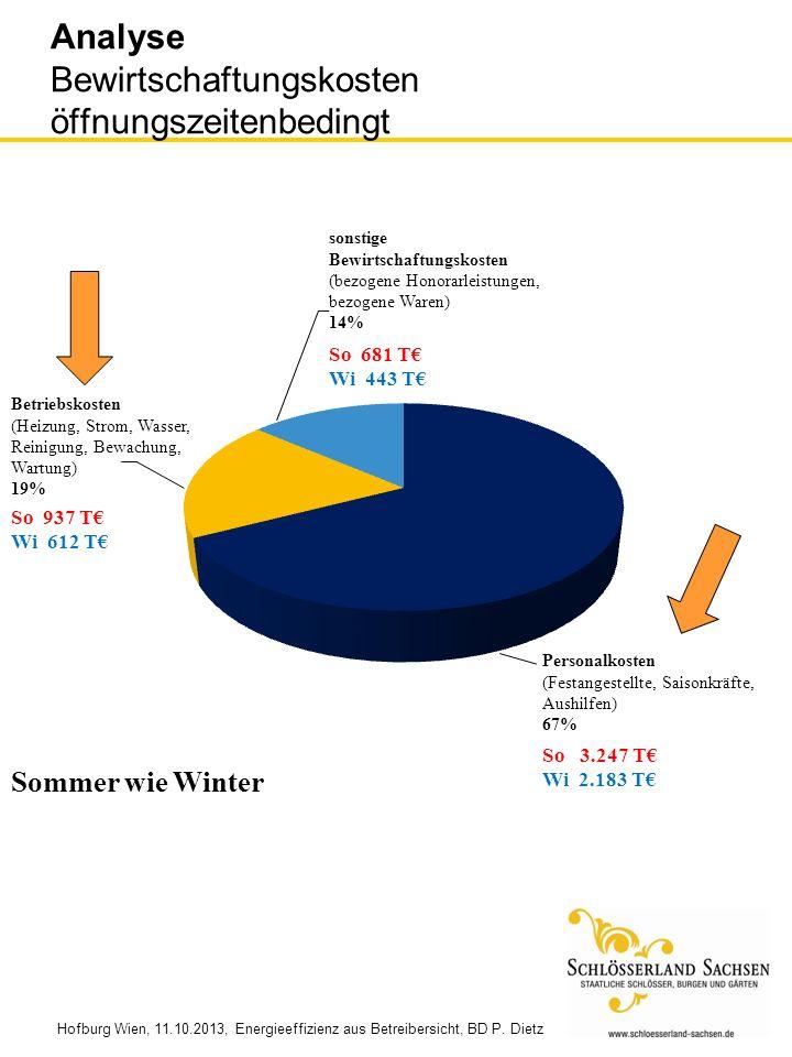 Hofburg Wien, 11.10.2013, Energieeffizienz aus Betreibersicht, BD P. Dietz Analyse Bewirtschaftungskosten öffnungszeitenbedingt So 681 T Wi 443 T So 9