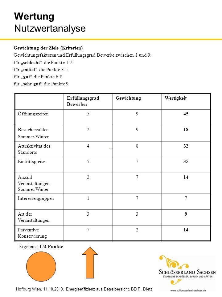 Wertung Nutzwertanalyse Gewichtung der Ziele (Kriterien) Gewichtungsfaktoren und Erfüllungsgrad Bewerbe zwischen 1 und 9: für schlecht die Punkte 1-2