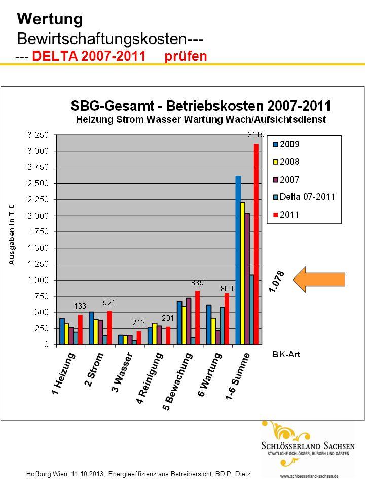 Hofburg Wien, 11.10.2013, Energieeffizienz aus Betreibersicht, BD P. Dietz Wertung Bewirtschaftungskosten--- --- DELTA 2007-2011 prüfen