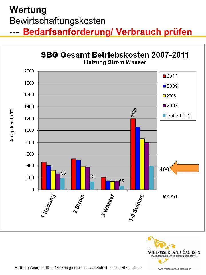 Hofburg Wien, 11.10.2013, Energieeffizienz aus Betreibersicht, BD P. Dietz Wertung Bewirtschaftungskosten --- Bedarfsanforderung/ Verbrauch prüfen