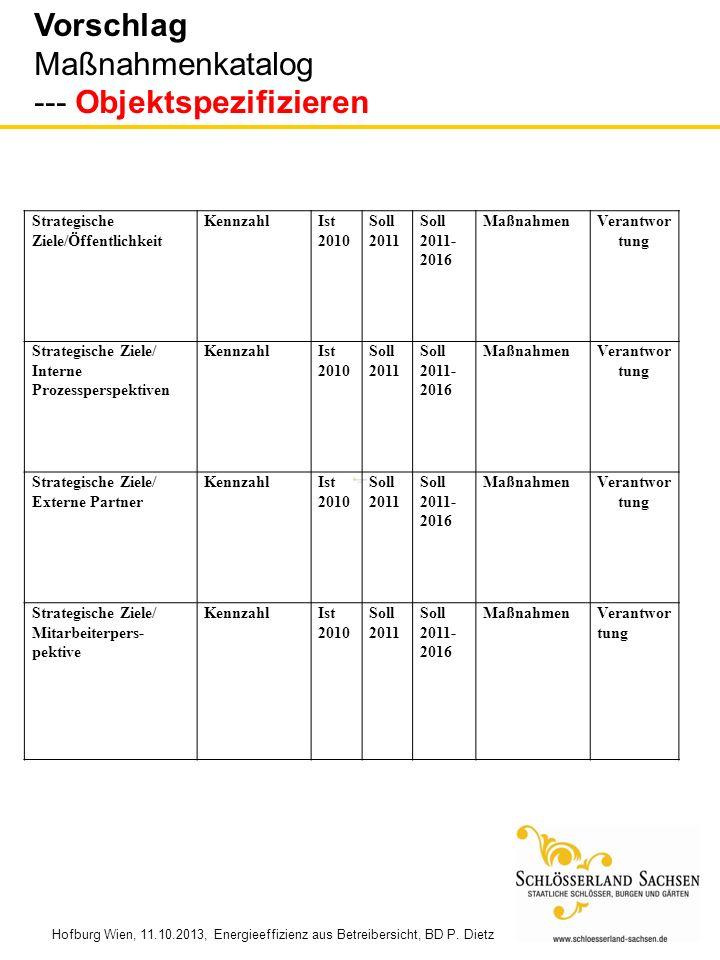 Strategische Ziele/Öffentlichkeit KennzahlIst 2010 Soll 2011 Soll 2011- 2016 MaßnahmenVerantwor tung Strategische Ziele/ Interne Prozessperspektiven K