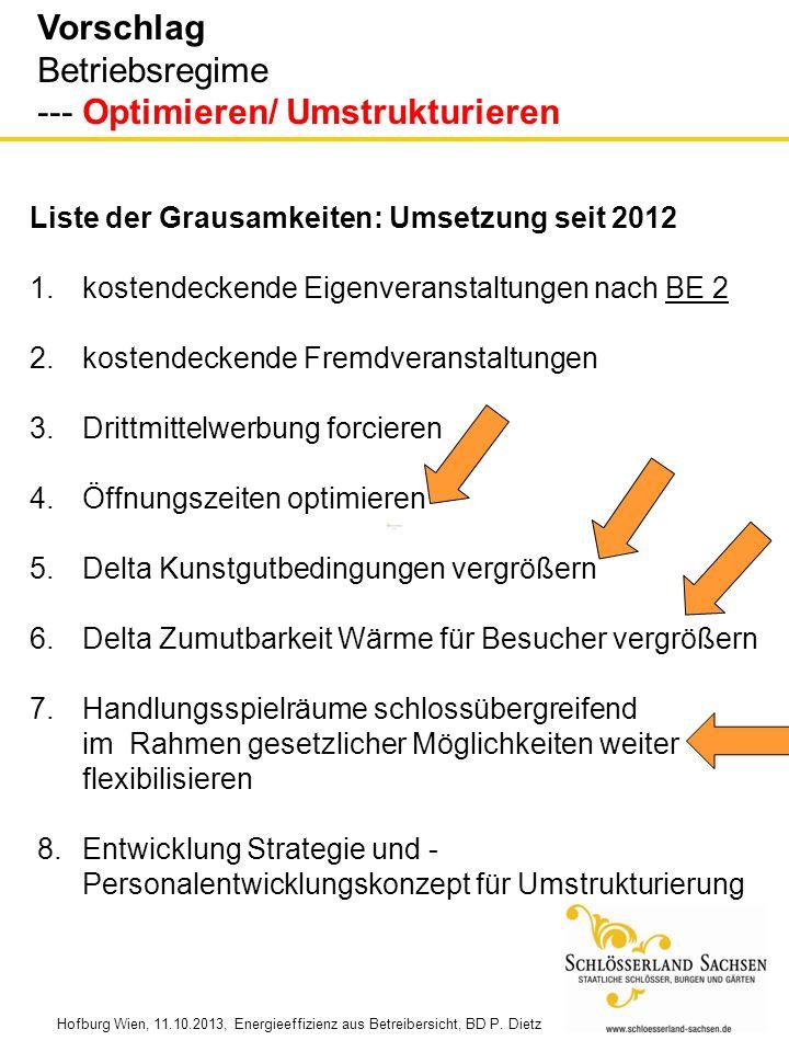 Vorschlag Betriebsregime --- Optimieren/ Umstrukturieren Liste der Grausamkeiten: Umsetzung seit 2012 1.kostendeckende Eigenveranstaltungen nach BE 2