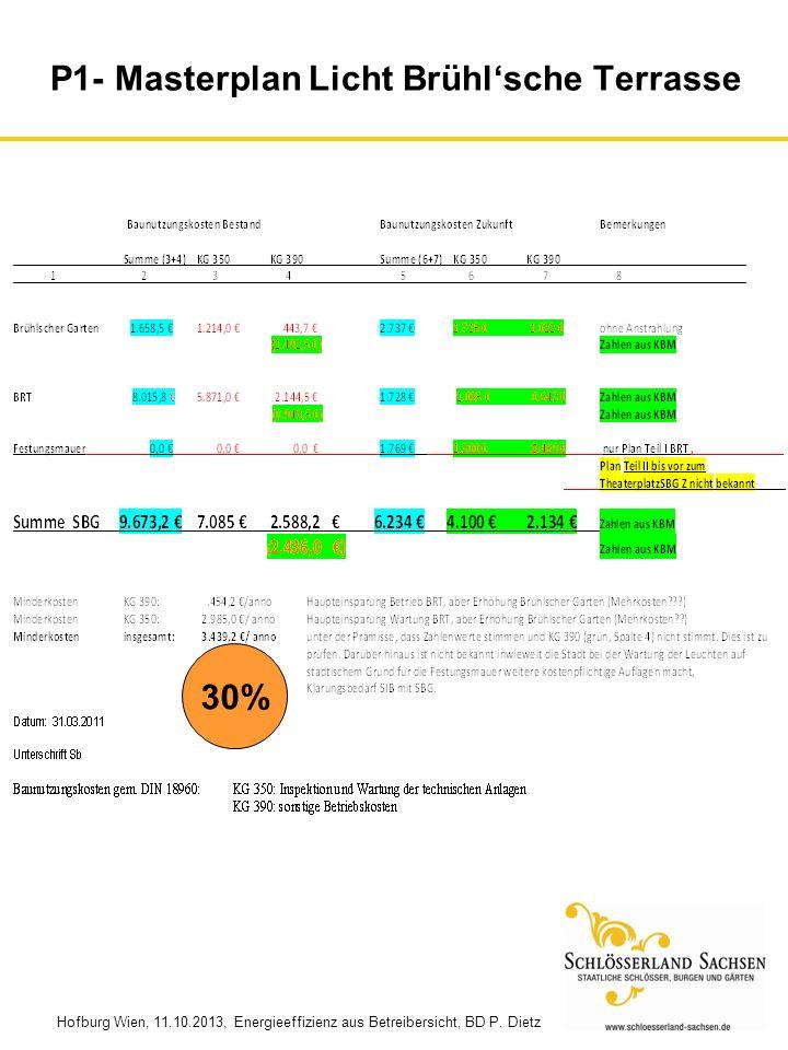 Hofburg Wien, 11.10.2013, Energieeffizienz aus Betreibersicht, BD P. Dietz P1- Masterplan Licht Brühlsche Terrasse 30%