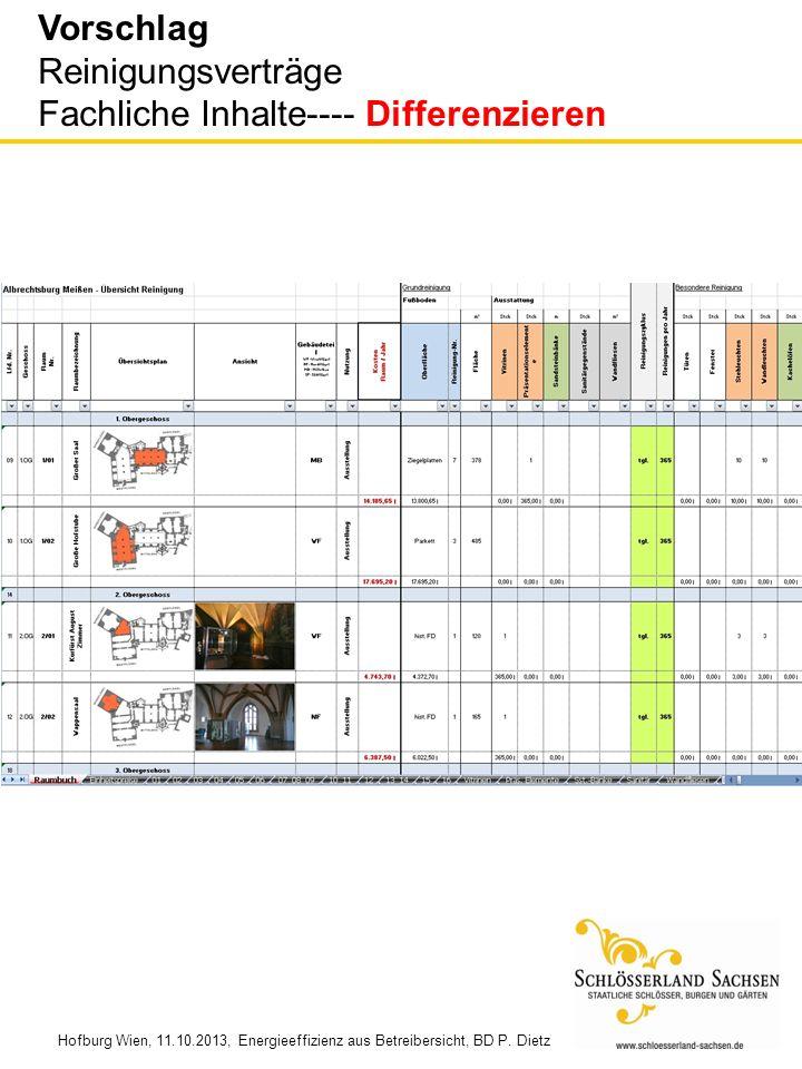 Vorschlag Reinigungsverträge Fachliche Inhalte---- Differenzieren Hofburg Wien, 11.10.2013, Energieeffizienz aus Betreibersicht, BD P. Dietz
