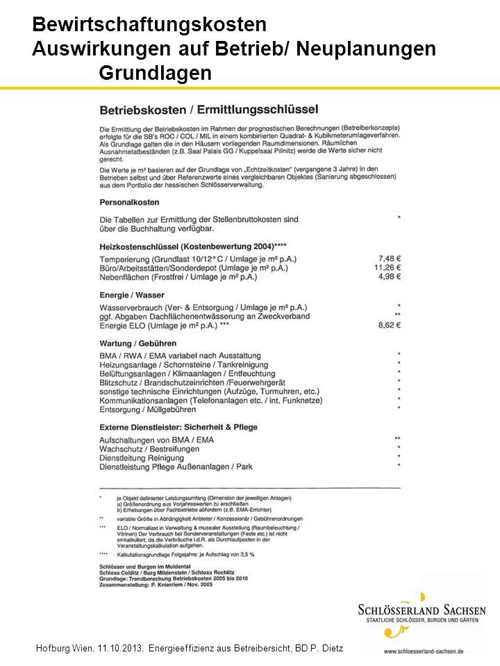 Hofburg Wien, 11.10.2013, Energieeffizienz aus Betreibersicht, BD P. Dietz ENERGIEEFFIZIENZ AUS BETREIBERSICHT Bewirtschaftungskosten Auswirkungen auf