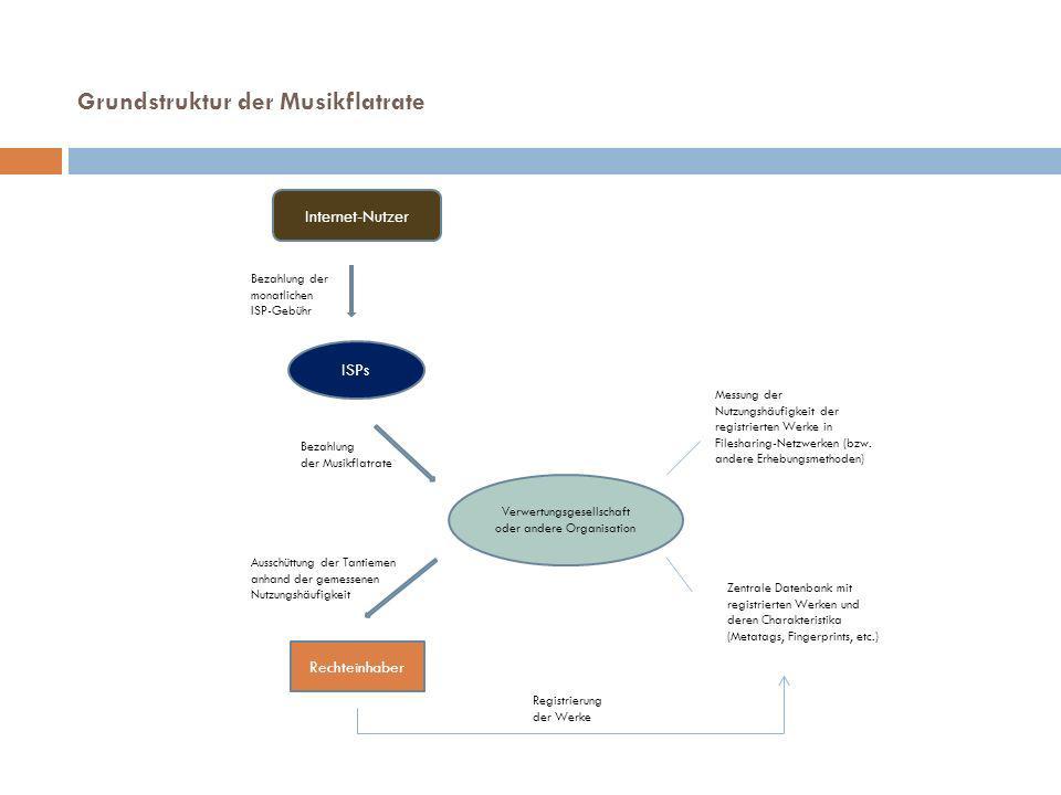 Internet-Nutzer ISPs Verwertungsgesellschaft oder andere Organisation Bezahlung der monatlichen ISP-Gebühr Registrierung der Werke Rechteinhaber Bezahlung der Musikflatrate Ausschüttung der Tantiemen anhand der gemessenen Nutzungshäufigkeit Zentrale Datenbank mit registrierten Werken und deren Charakteristika (Metatags, Fingerprints, etc.) Messung der Nutzungshäufigkeit der registrierten Werke in Filesharing-Netzwerken (bzw.