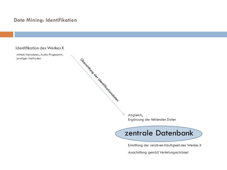 Data Mining: Identifikation zentrale Datenbank Identifikation des Werkes X Übermittlung der Identifikationsdaten Abgleich, Ergänzung der fehlenden Daten Ermittlung der relativen Häufigkeit des Werkes X Ausschüttung gemäß Verteilungsschlüssel mittels Metadaten, Audio-Fingerprint, sonstiger Methoden