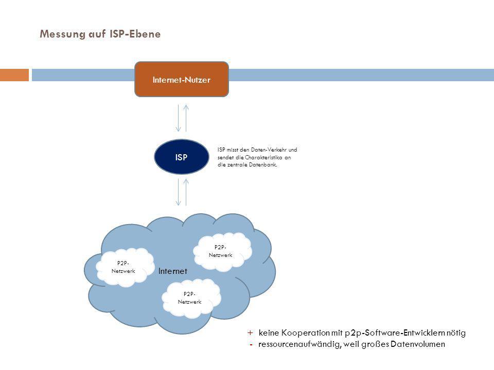Internet-Nutzer ISP Internet ISP misst den Daten-Verkehr und sendet die Charakteristika an die zentrale Datenbank.