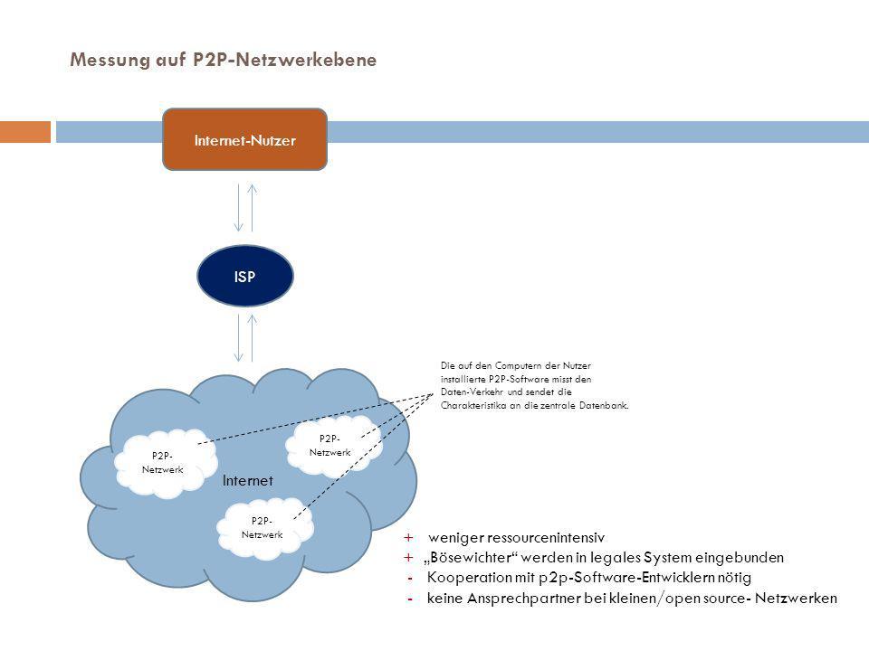 Internet-Nutzer ISP Internet Die auf den Computern der Nutzer installierte P2P-Software misst den Daten-Verkehr und sendet die Charakteristika an die zentrale Datenbank.