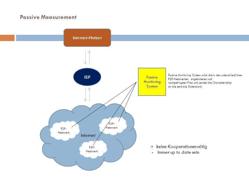 Internet-Nutzer ISP Internet Passive Monitoring System misst die in den unterschiedlichen P2P-Netzwerken angebotenen und nachgefragten Files und sendet die Charakteristika an die zentrale Datenbank.