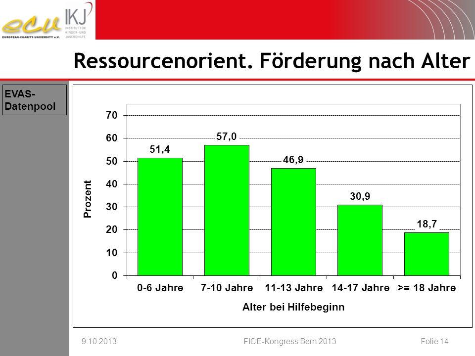 Ressourcenorient. Förderung nach Alter 9.10.2013FICE-Kongress Bern 2013Folie 14 EVAS- Datenpool