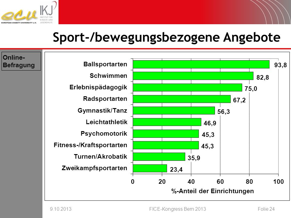 Sport-/bewegungsbezogene Angebote 9.10.2013FICE-Kongress Bern 2013Folie 24 Online- Befragung
