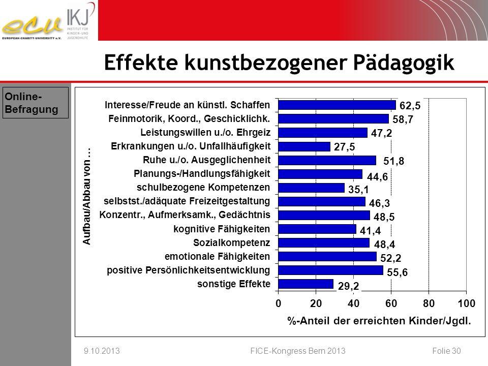 Effekte kunstbezogener Pädagogik 9.10.2013FICE-Kongress Bern 2013Folie 30 Online- Befragung